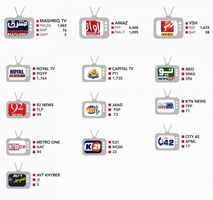 TOP-TV-CHANNELS-BRAKUP-BY-POLITICAL-PARTY