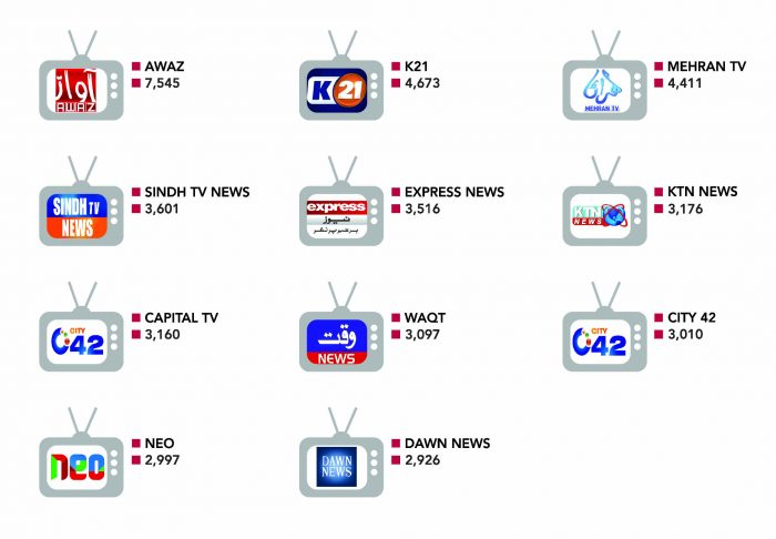 TOP TV CHANNELS ELECTION
